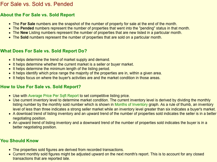 For sale vs sold guidelines
