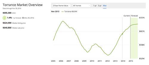 Torrance Market Overview