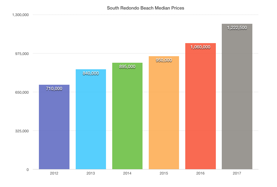 S Redondo Beach Median Sales Prices