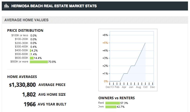 Hermosa Beach CA Real Estate Market Stats