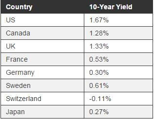 US Bond Yields 1-30-2015